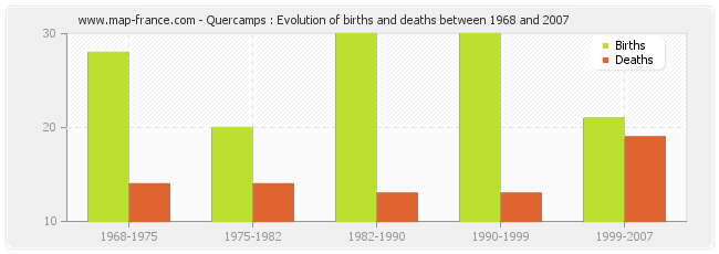 Quercamps : Evolution of births and deaths between 1968 and 2007