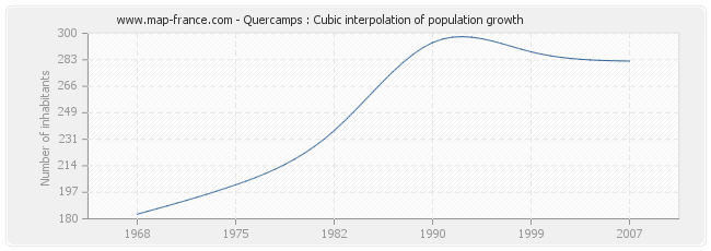 Quercamps : Cubic interpolation of population growth