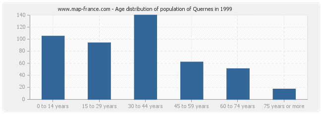 Age distribution of population of Quernes in 1999
