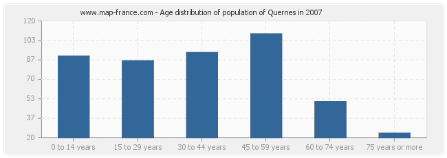Age distribution of population of Quernes in 2007
