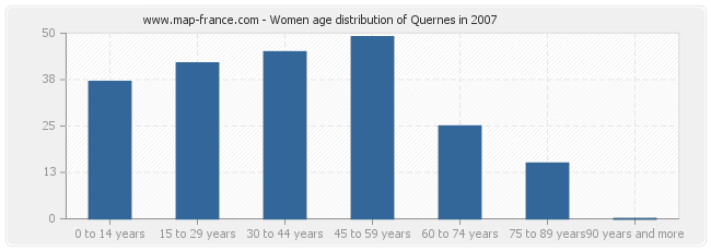 Women age distribution of Quernes in 2007