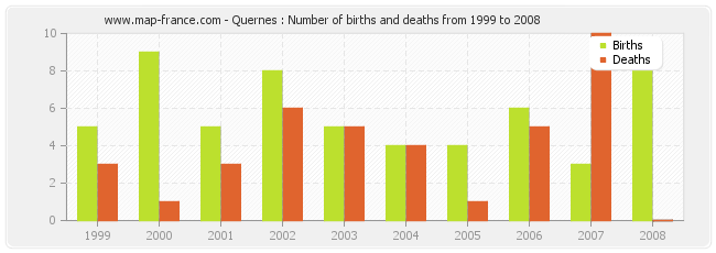 Quernes : Number of births and deaths from 1999 to 2008