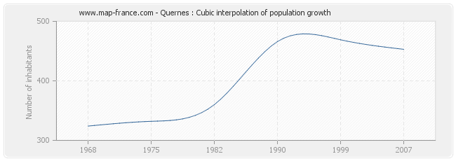 Quernes : Cubic interpolation of population growth