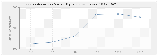 Population Quernes