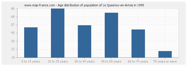 Age distribution of population of Le Quesnoy-en-Artois in 1999