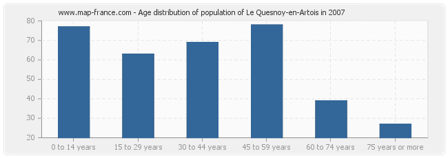 Age distribution of population of Le Quesnoy-en-Artois in 2007