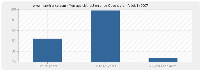 Men age distribution of Le Quesnoy-en-Artois in 2007