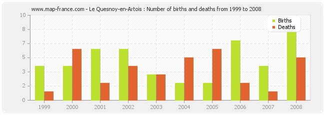 Le Quesnoy-en-Artois : Number of births and deaths from 1999 to 2008