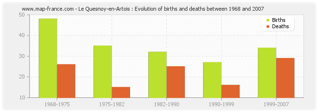 Le Quesnoy-en-Artois : Evolution of births and deaths between 1968 and 2007