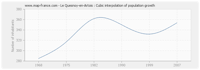 Le Quesnoy-en-Artois : Cubic interpolation of population growth