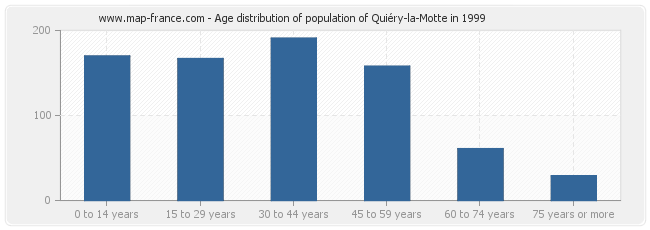 Age distribution of population of Quiéry-la-Motte in 1999