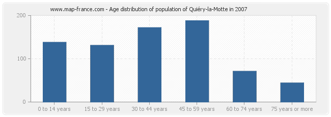 Age distribution of population of Quiéry-la-Motte in 2007
