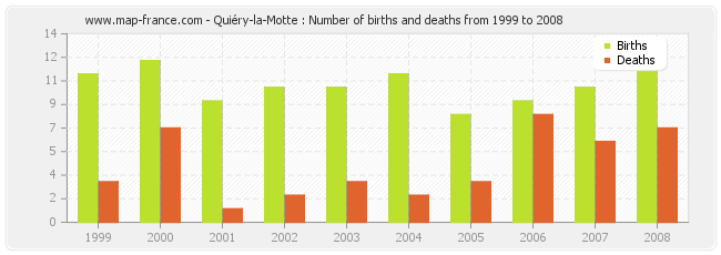 Quiéry-la-Motte : Number of births and deaths from 1999 to 2008