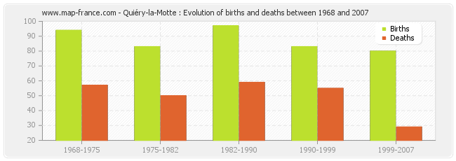 Quiéry-la-Motte : Evolution of births and deaths between 1968 and 2007