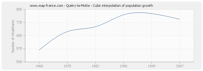 Quiéry-la-Motte : Cubic interpolation of population growth