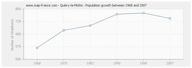 Population Quiéry-la-Motte