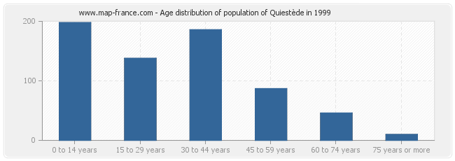Age distribution of population of Quiestède in 1999