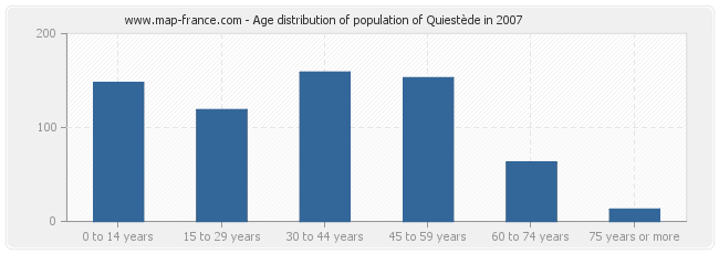 Age distribution of population of Quiestède in 2007