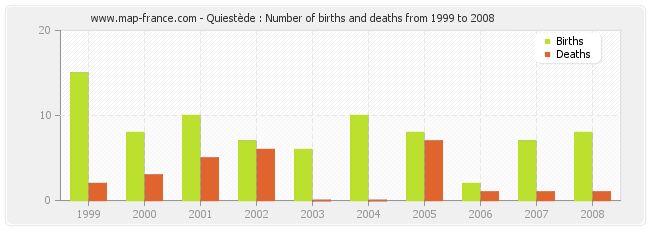 Quiestède : Number of births and deaths from 1999 to 2008