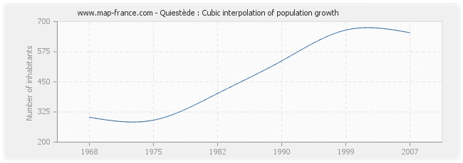 Quiestède : Cubic interpolation of population growth