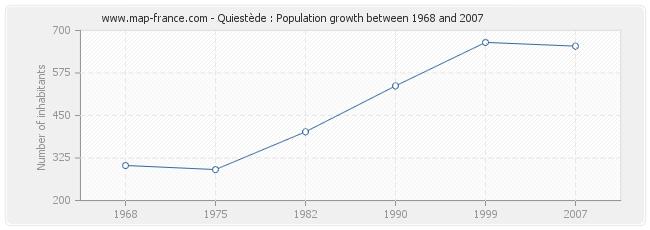 Population Quiestède