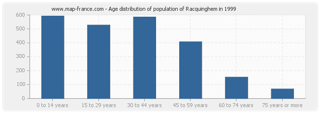 Age distribution of population of Racquinghem in 1999