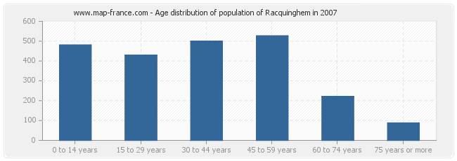 Age distribution of population of Racquinghem in 2007