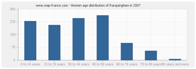 Women age distribution of Racquinghem in 2007