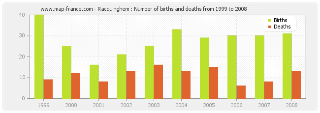 Racquinghem : Number of births and deaths from 1999 to 2008