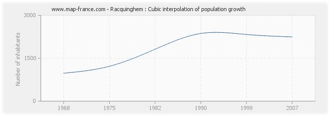 Racquinghem : Cubic interpolation of population growth