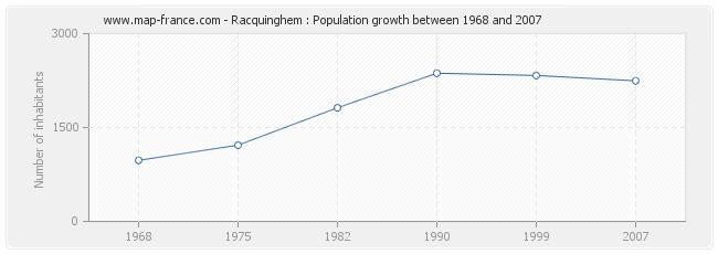 Population Racquinghem