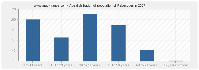 Age distribution of population of Rebecques in 2007