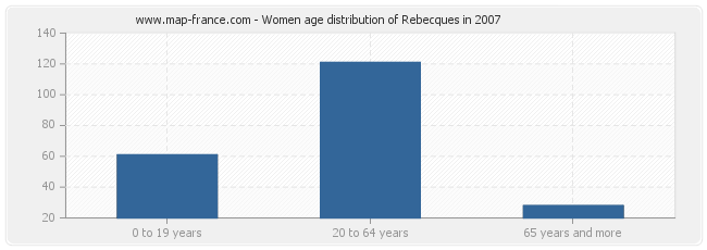 Women age distribution of Rebecques in 2007