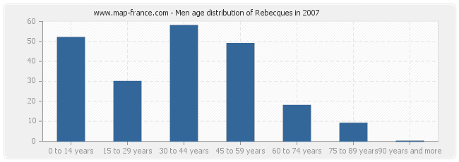 Men age distribution of Rebecques in 2007