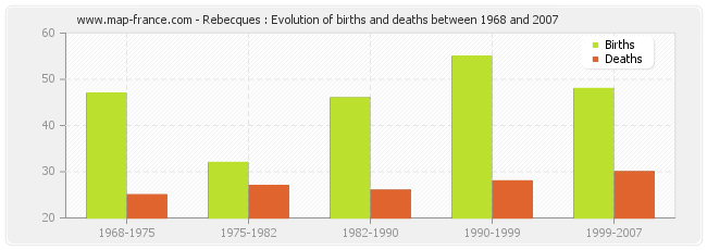 Rebecques : Evolution of births and deaths between 1968 and 2007