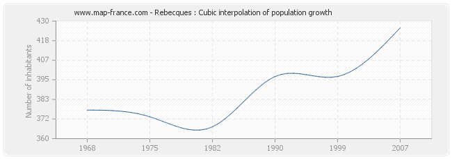 Rebecques : Cubic interpolation of population growth