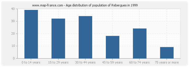 Age distribution of population of Rebergues in 1999