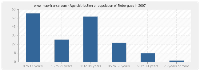 Age distribution of population of Rebergues in 2007
