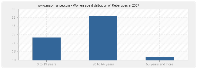 Women age distribution of Rebergues in 2007