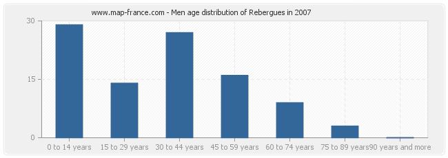Men age distribution of Rebergues in 2007