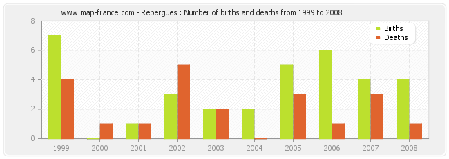 Rebergues : Number of births and deaths from 1999 to 2008