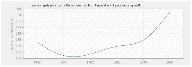 Rebergues : Cubic interpolation of population growth