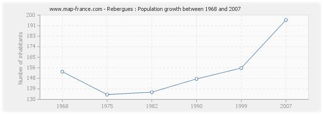 Population Rebergues
