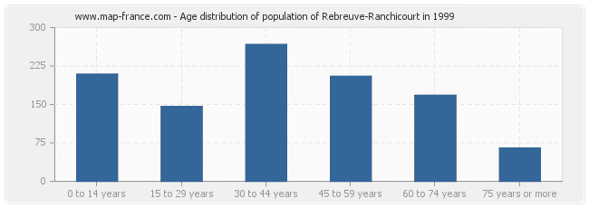 Age distribution of population of Rebreuve-Ranchicourt in 1999