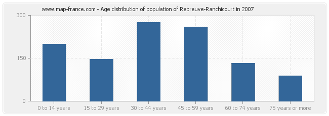 Age distribution of population of Rebreuve-Ranchicourt in 2007