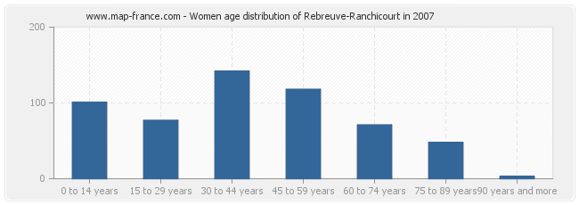 Women age distribution of Rebreuve-Ranchicourt in 2007
