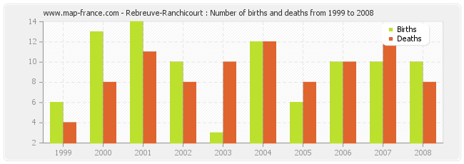 Rebreuve-Ranchicourt : Number of births and deaths from 1999 to 2008