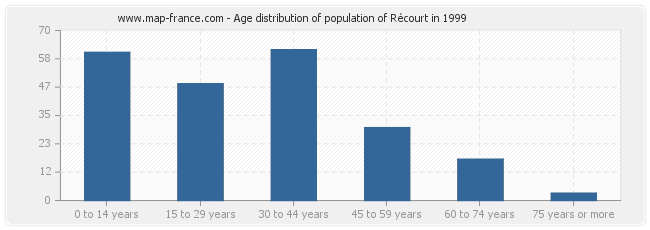 Age distribution of population of Récourt in 1999