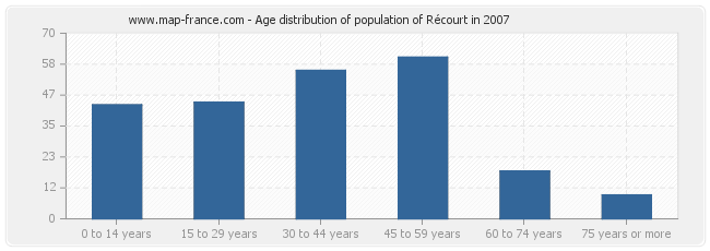 Age distribution of population of Récourt in 2007