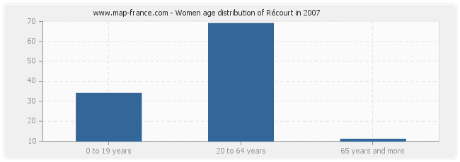 Women age distribution of Récourt in 2007